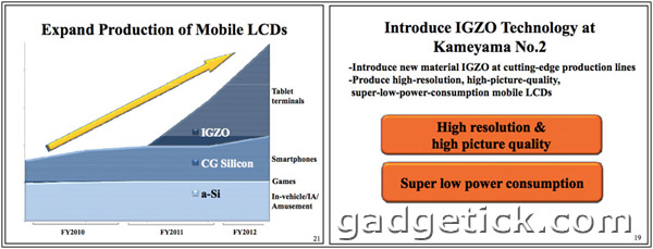 IGZO дисплеи от Sharp