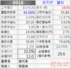 9918 個股資料
