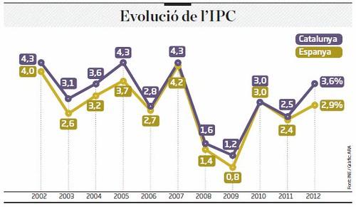 ipc 2012 catalunya 3,6%, i Estatal 2,9% que s´aplica a majoria de convenis. Es perd el 12,41% d´increment poder adquisitiu anual