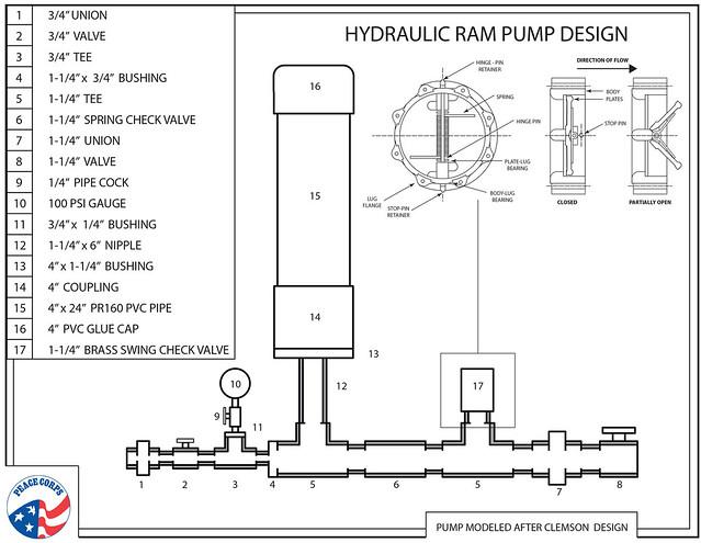 Hydraulic Ram Diagram : Hydraulic schematic diagram get free image about wiring