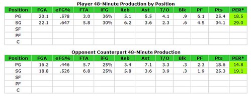 Beaubois Rookie Season Production by Pos