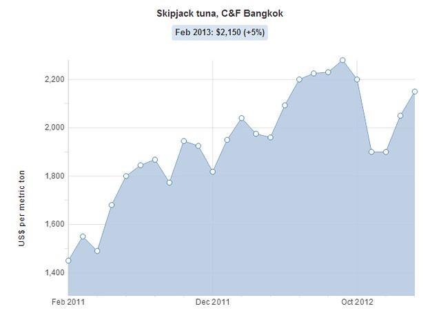 Tuna price chart