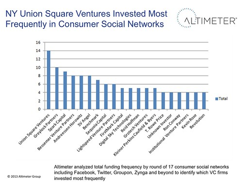NY Union Square Ventures Invested Most Frequently in Consumer Social Networks by jeremiah_owyang