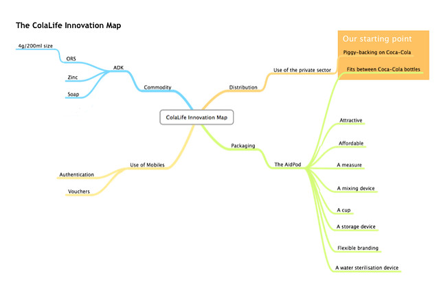 The ColaLife Innovation Map v2