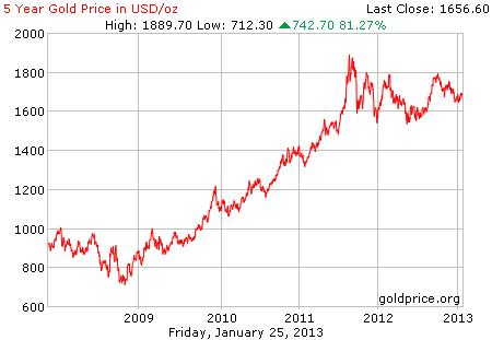 Gambar grafik chart pergerakan harga emas 5 tahun terakhir per 25 Januari 2013