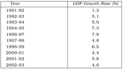 NCERT Class XI Economics: Chapter 3 – Liberalisation, Privatisation and Globalisation: An Appraisal