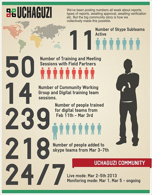 Uchaguzi community graphic