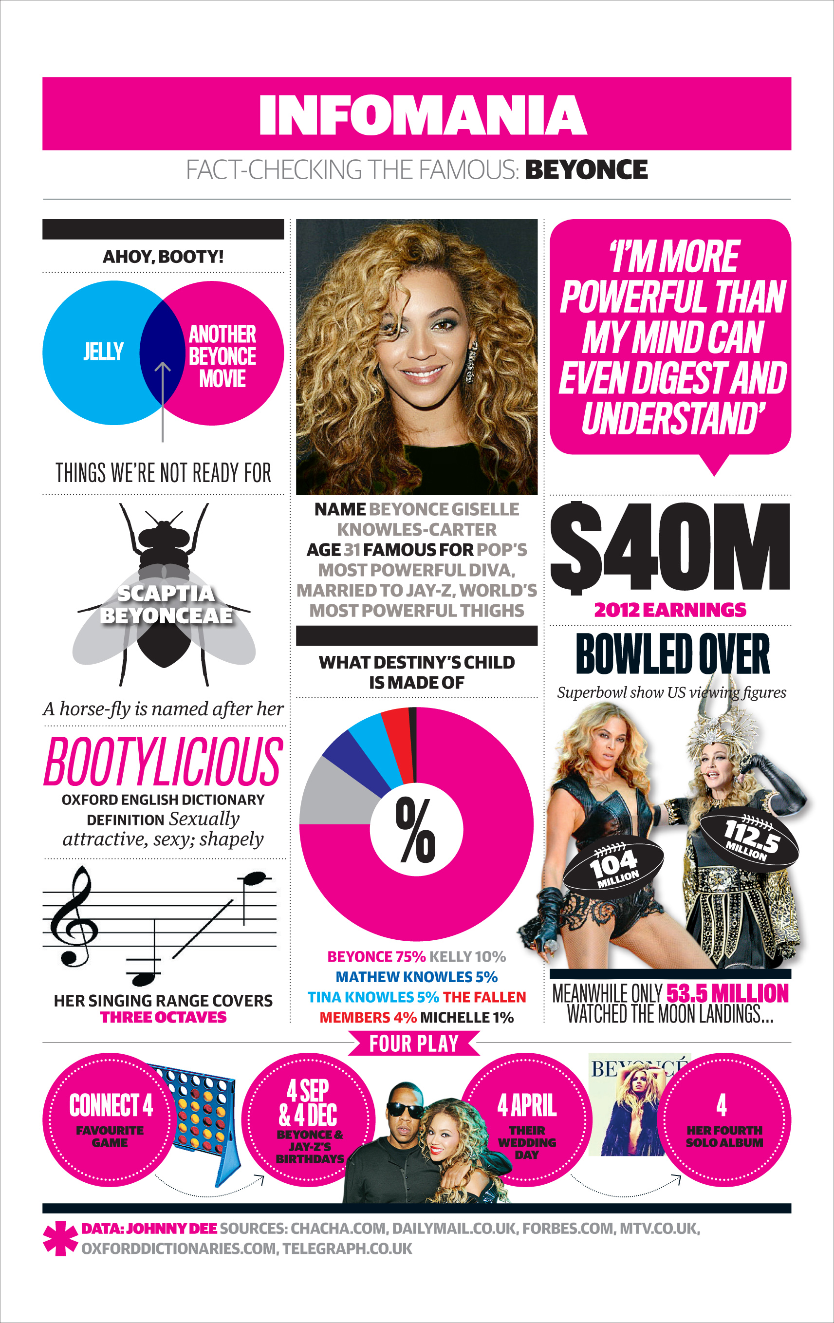 Beyoncé, everything you need to know – infographic | Culture | The
