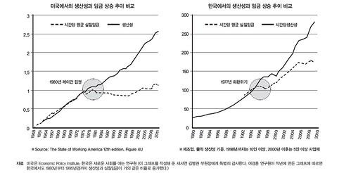 한미 생산성과 임금 상승 추이 비교