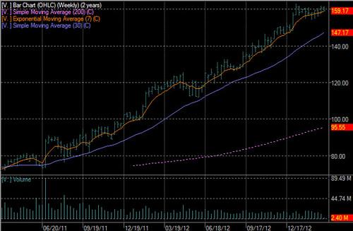 2 Year Stock Chart