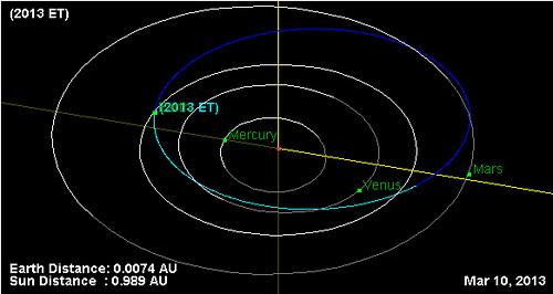 2013 ET orbita