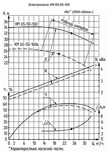 Гидравлическая характеристика насосов КМ 65-50-160а