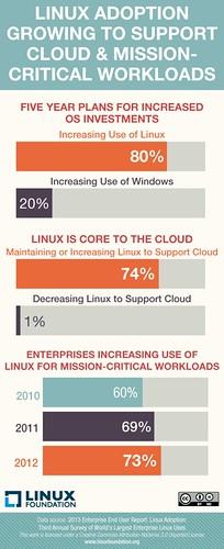 A Linux felhasználás növekszik