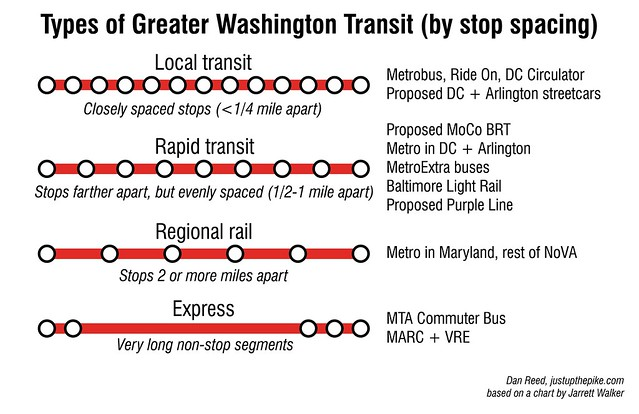 Types of Greater Washington Transit (by stop spacing)