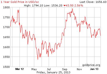Gambar grafik image pergerakan harga emas 1 tahun terakhir per 25 Januari 2013