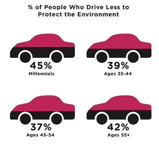 Millennials drive less (by: GEEKSTATS, creative commons)