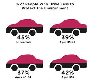 Millennials drive less (by: GEEKSTATS, creative commons)