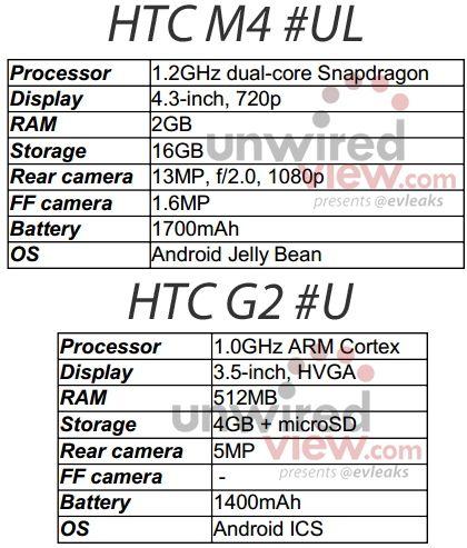 HTC M4 и G2