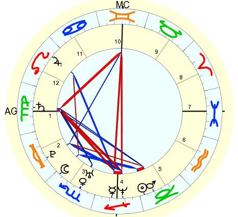 astrologicalchart.jpg