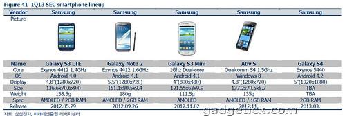 Samsung Galaxy S4 технические характеристики