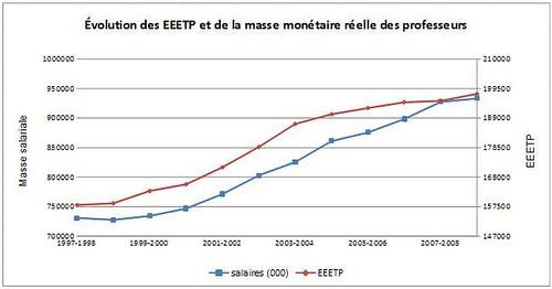 EEETP et masse salariale des professeurs