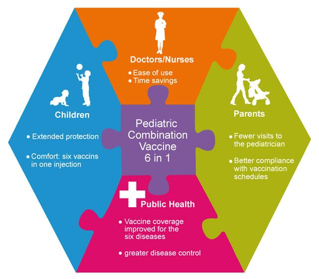 Hexaxim: Pediatric combination vaccine   Flickr - Photo ...