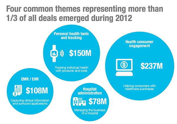 Four common themes representing more than 1/3 of all deals emerged during 2012