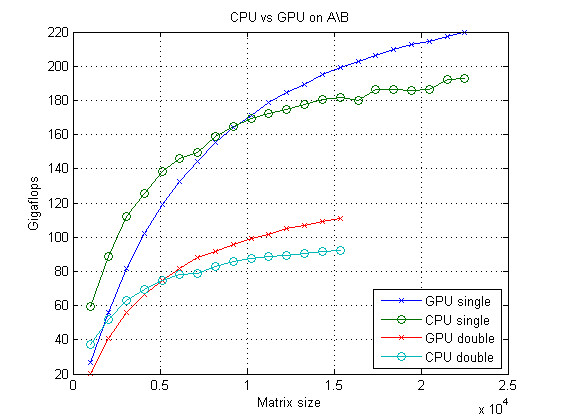 CULA • View topic - Matlab link and Quadro 4000