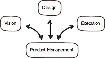 product_management