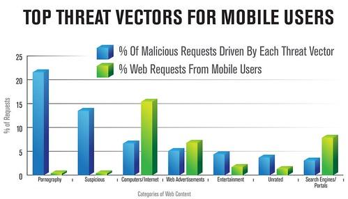Les principales sources de menace pour les utilisateurs mobile