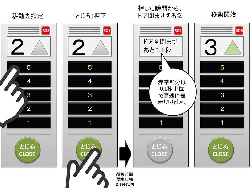 エレベーターの閉じるボタンUI改善案
