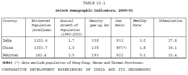 NCERT Class XI Economics Chapter 10 – Comparative Development Experiences if India and Its Neighbours