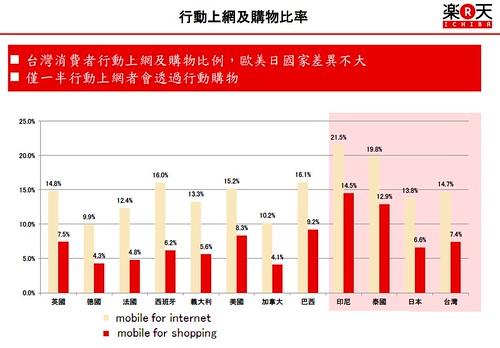行動上網及購物比率