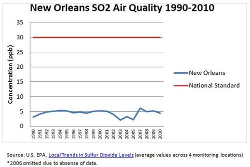 NO SO2 Air Quality 1990-2010