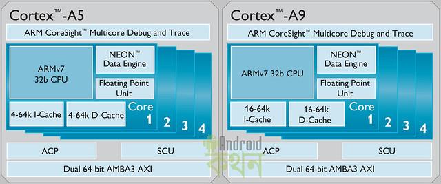 Cortex_A5_large