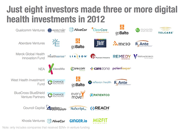 Just eight investors made three or more digital health investments in 2012