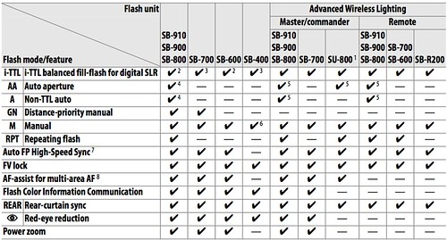 Nikon D600 and CLS-compatible flash units