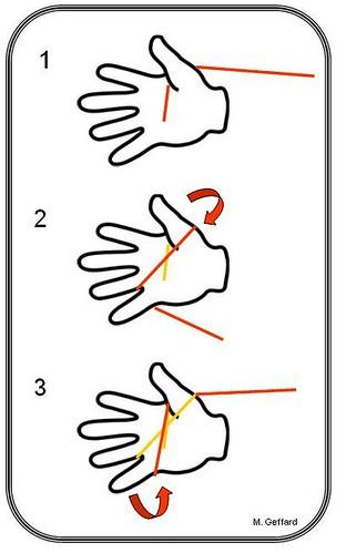 Comment faire un écheveau