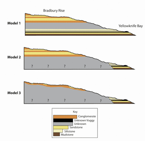 Three interpretations of Yellowknife Bay and Bradbury Rise stratigraphy