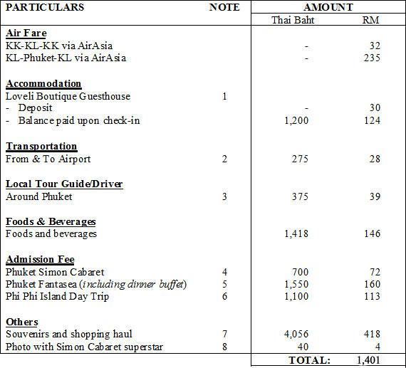 Phuket Travel Expenses 2012