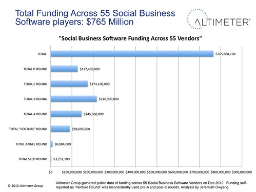 Total Funding of Social Business Software is $765 across a 55 select Vendors
