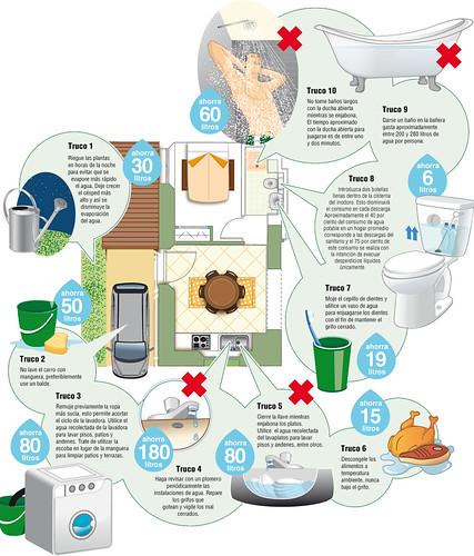 Trucos para ahorrar agua isentidoresponsable - Ahorrar en casa trucos ...
