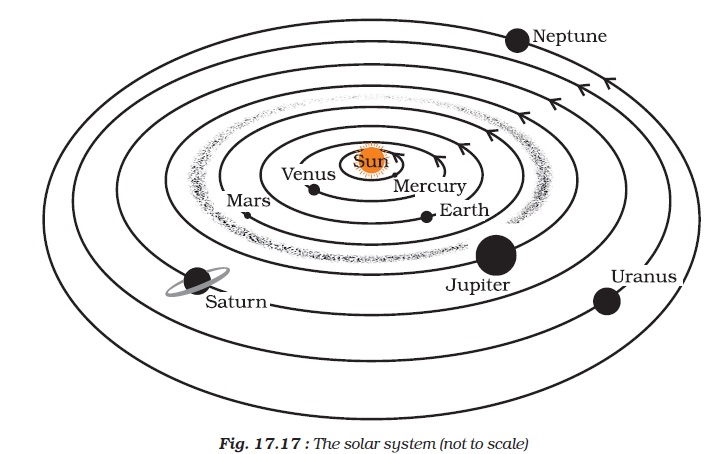 Ncert class viii science chapter 17 stars and the solar system there are seven other planets that revolve around the sun the eight planets in their order of distance from the sun are mercury venus earth ccuart Choice Image
