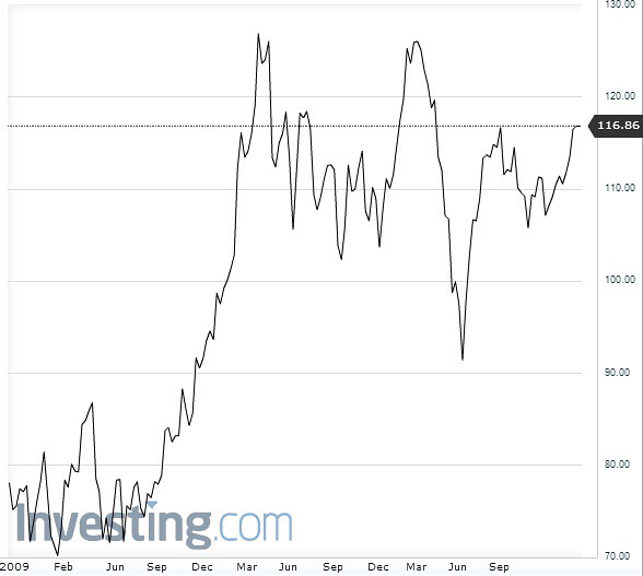 Brent crude price chart Feb 2013