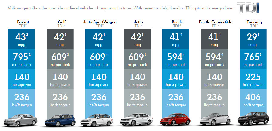 2013 TDI fuel efficiency