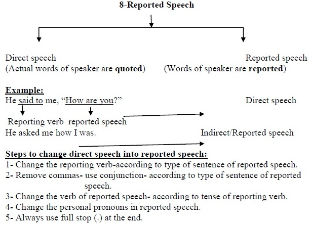Cbse Class X English Support Material Grammer Reported Speech
