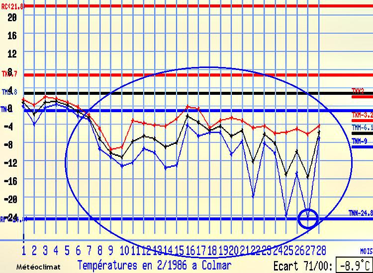 graphique des températures à Colmar en février 1986 météopassion