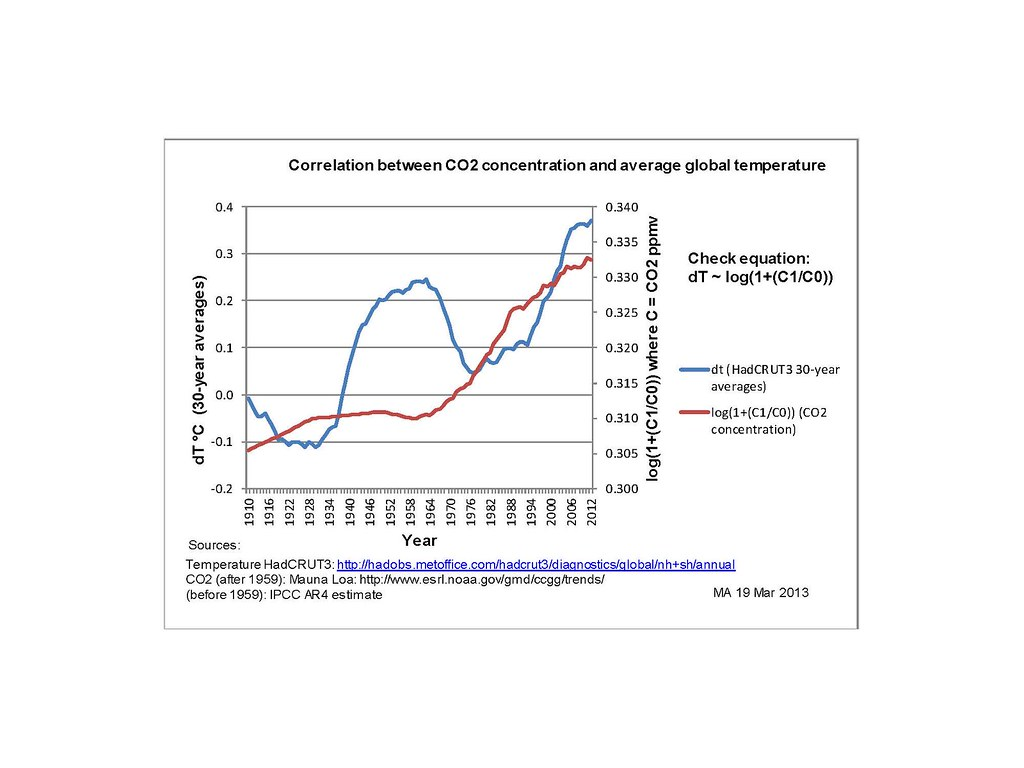 new perspectives on climate sensitivity climate etc