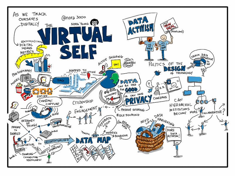 The Virtual Self @nora3000 at #Brocku [visual notes]