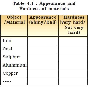 Ncert Class Viii Science Chapter 4 Materials Metal And Non